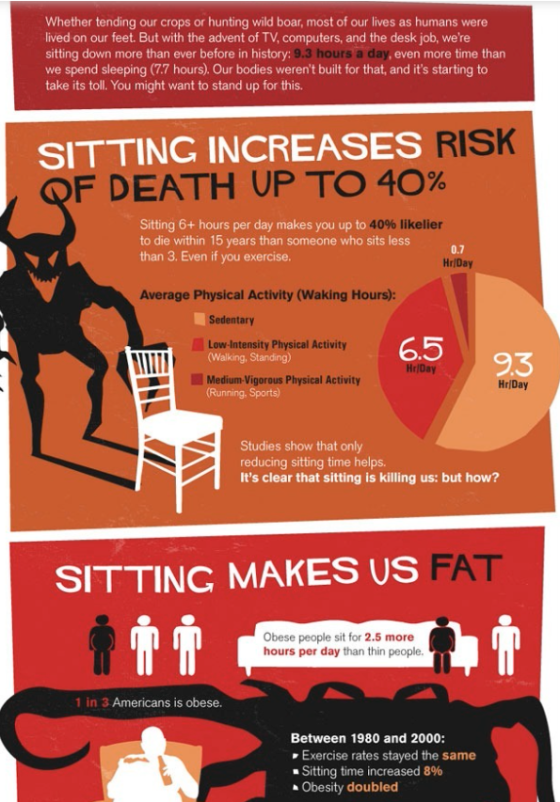 Real Life Issues: The Sitting Disease Kills Lifting Revolution